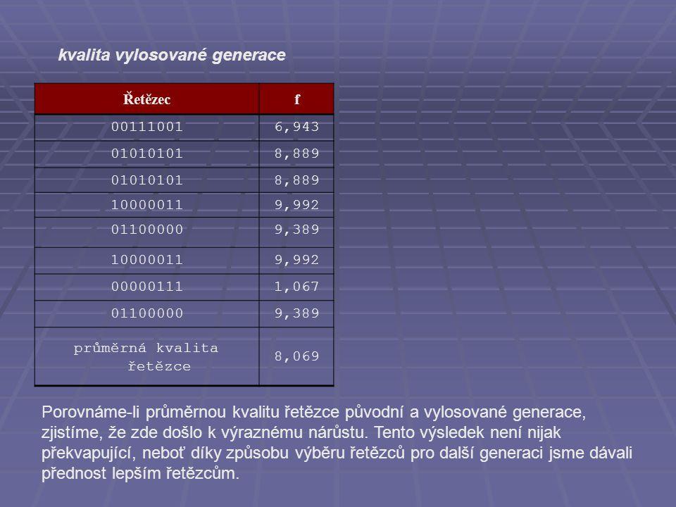 Řetězecf 001110016,943 010101018,889 010101018,889 100000119,992 011000009,389 100000119,992 000001111,067 011000009,389 průměrná kvalita řetězce 8,069 kvalita vylosované generace Porovnáme-li průměrnou kvalitu řetězce původní a vylosované generace, zjistíme, že zde došlo k výraznému nárůstu.