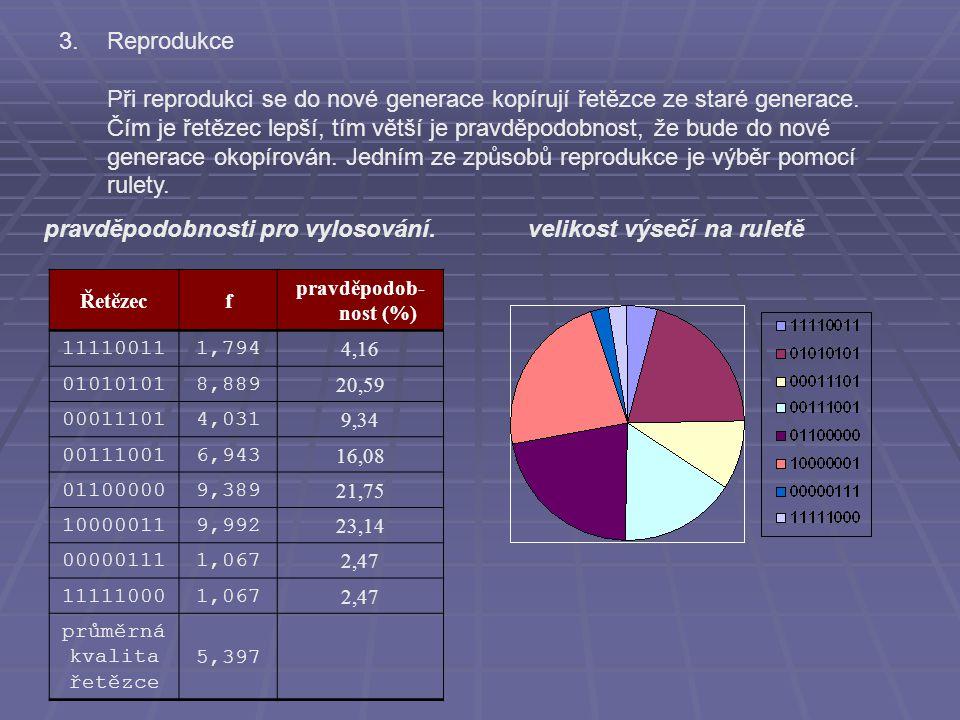 Řetězecf pravděpodob- nost (%) 111100111,794 4,16 010101018,889 20,59 000111014,031 9,34 001110016,943 16,08 011000009,389 21,75 100000119,992 23,14 000001111,067 2,47 111110001,067 2,47 průměrná kvalita řetězce 5,397 pravděpodobnosti pro vylosování.velikost výsečí na ruletě 3.Reprodukce Při reprodukci se do nové generace kopírují řetězce ze staré generace.