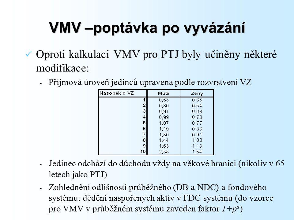 VMV –poptávka po vyvázání Oproti kalkulaci VMV pro PTJ byly učiněny některé modifikace: - Příjmová úroveň jedinců upravena podle rozvrstvení VZ - Jedinec odchází do důchodu vždy na věkové hranici (nikoliv v 65 letech jako PTJ) - Zohlednění odlišností průběžného (DB a NDC) a fondového systému: dědění naspořených aktiv v FDC systému (do vzorce pro VMV v průběžném systému zaveden faktor 1+p x )