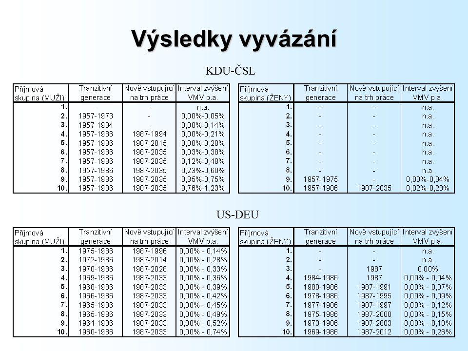 Výsledky vyvázání KDU-ČSL US-DEU