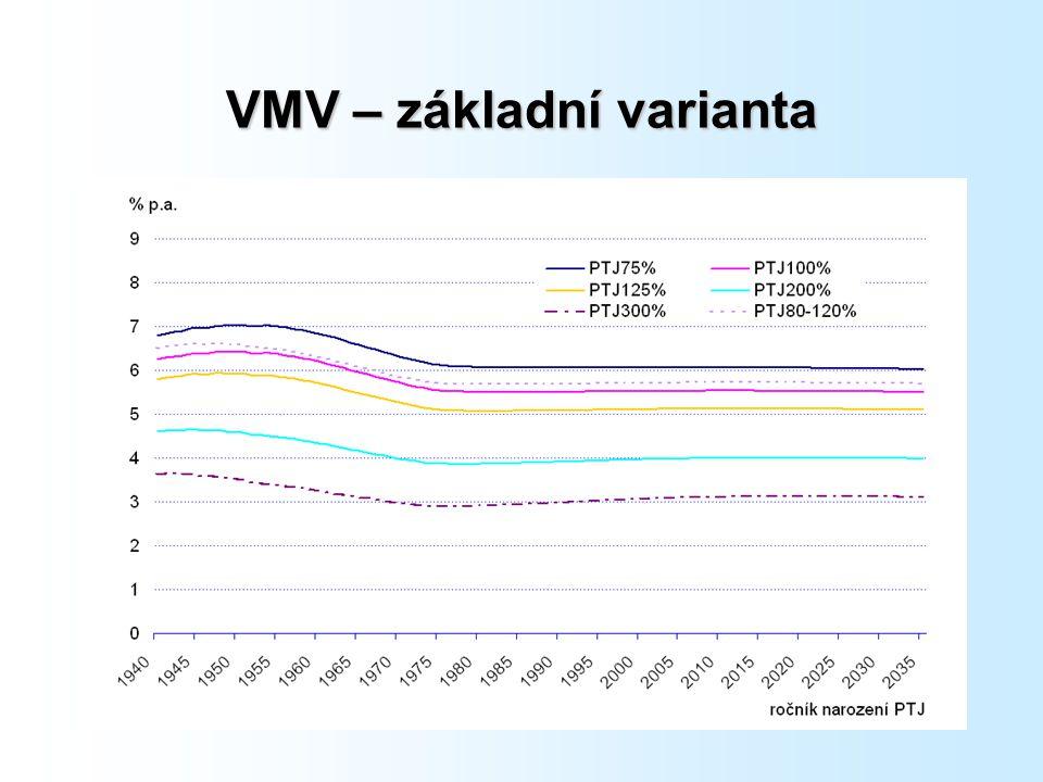 VMV – základní varianta