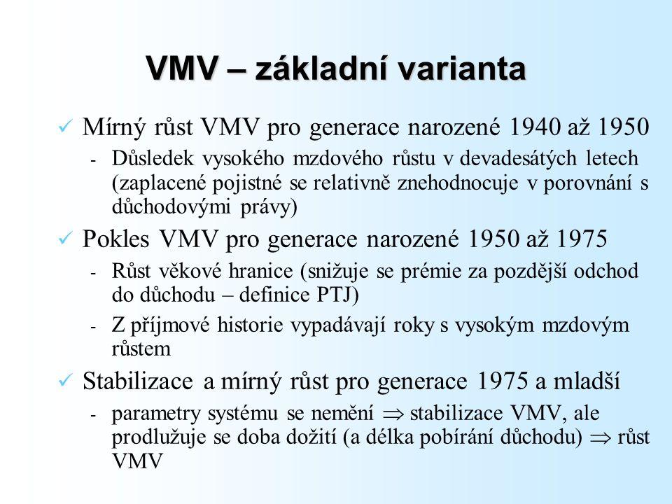 Mírný růst VMV pro generace narozené 1940 až 1950 - Důsledek vysokého mzdového růstu v devadesátých letech (zaplacené pojistné se relativně znehodnocuje v porovnání s důchodovými právy) Pokles VMV pro generace narozené 1950 až 1975 - Růst věkové hranice (snižuje se prémie za pozdější odchod do důchodu – definice PTJ) - Z příjmové historie vypadávají roky s vysokým mzdovým růstem Stabilizace a mírný růst pro generace 1975 a mladší - parametry systému se nemění  stabilizace VMV, ale prodlužuje se doba dožití (a délka pobírání důchodu)  růst VMV