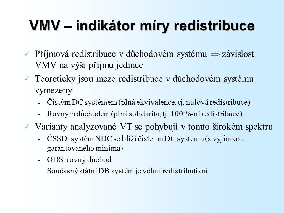VMV – indikátor míry redistribuce Příjmová redistribuce v důchodovém systému  závislost VMV na výši příjmu jedince Teoreticky jsou meze redistribuce v důchodovém systému vymezeny - Čistým DC systémem (plná ekvivalence, tj.