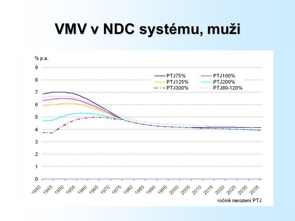 VMV v NDC systému, muži