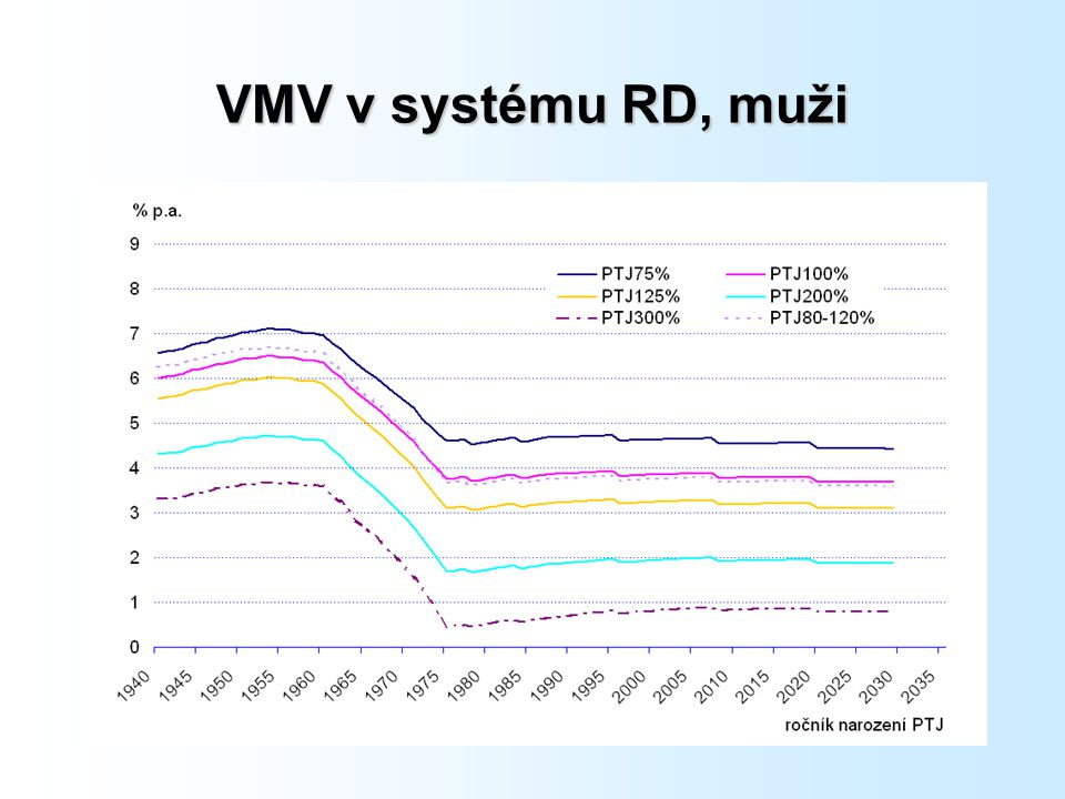 VMV v systému RD, muži