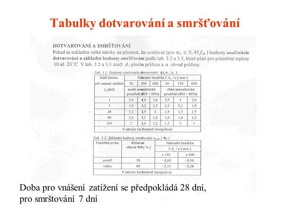 Tabulky dotvarování a smršťování Doba pro vnášení zatížení se předpokládá 28 dní, pro smrštování 7 dní