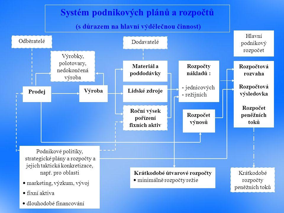 Odběratelé Prodej Podnikové politiky, strategické plány a rozpočty a jejich taktická konkretizace, např.