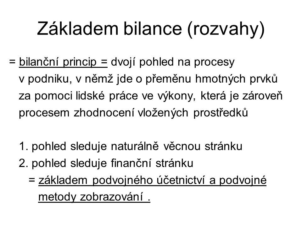Základní struktura účetního výkazu Bilance Rozvaha firmy …… ke dni …..