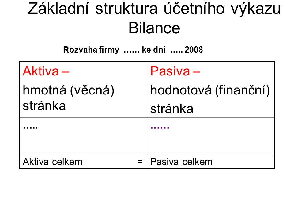 Základní struktura účetního výkazu Bilance Rozvaha firmy …… ke dni ….. 2008 Aktiva – hmotná (věcná) stránka Pasiva – hodnotová (finanční) stránka …..…