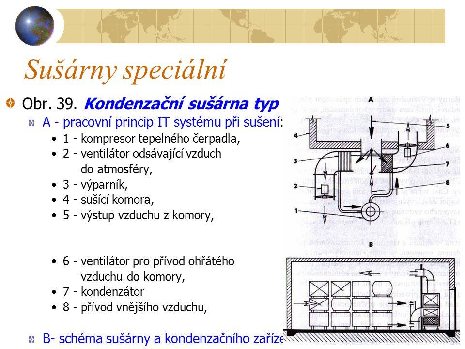 Sušárny speciální Pracovní princip IT systému kondenzační sušárny typ B 35 se dělí na fázi ohřevu a sušení Fáze ohřevu využívá atmosférického tepla v