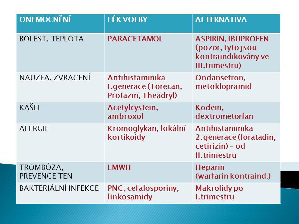 ONEMOCNĚNÍLÉK VOLBYALTERNATIVA BOLEST, TEPLOTAPARACETAMOLASPIRIN, IBUPROFEN (pozor, tyto jsou kontraindikovány ve III.trimestru) NAUZEA, ZVRACENÍAntih
