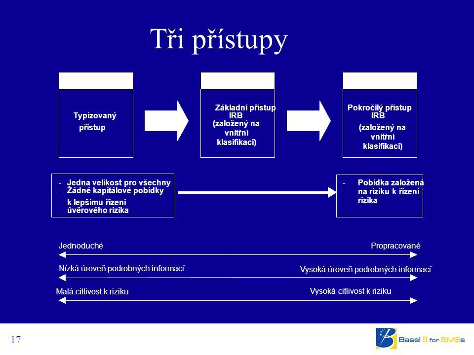 17 Tři přístupy Typizovaný přístup Pokročilý přístup IRB - Jedna velikost pro všechny - Žádné kapitálové pobídky k lepšímu řízení - Pobídka založená - na riziku k řízení rizika Jednoduché Nízká úroveň podrobných informací Propracované Vysoká úroveň podrobných informací Vysoká citlivost k riziku Malá citlivost k riziku Základní přístup IRB úvěrového rizika (založený na vnitřní klasifikaci)