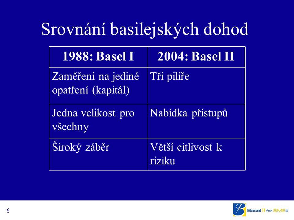6 Srovnání basilejských dohod Větší citlivost k riziku Široký záběr Nabídka přístupůJedna velikost pro všechny Tři pilířeZaměření na jediné opatření (kapitál) 2004: Basel II1988: Basel I