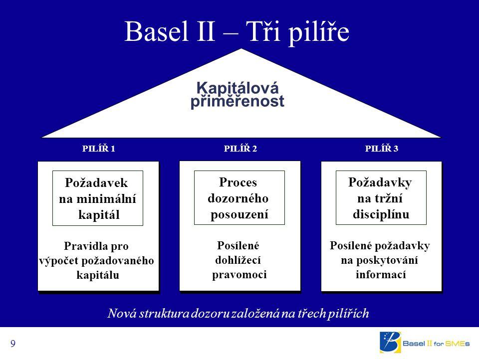 9 PILÍŘ 1 PILÍŘ 3 PILÍŘ 2 Posílené dohlížecí pravomoci Posílené požadavky na poskytování informací Požadavek na minimální kapitál Požadavky na tržní disciplínu Proces dozorného posouzení Pravidla pro výpočet požadovaného kapitálu Nová struktura dozoru založená na třech pilířích Kapitálová přiměřenost Basel II – Tři pilíře