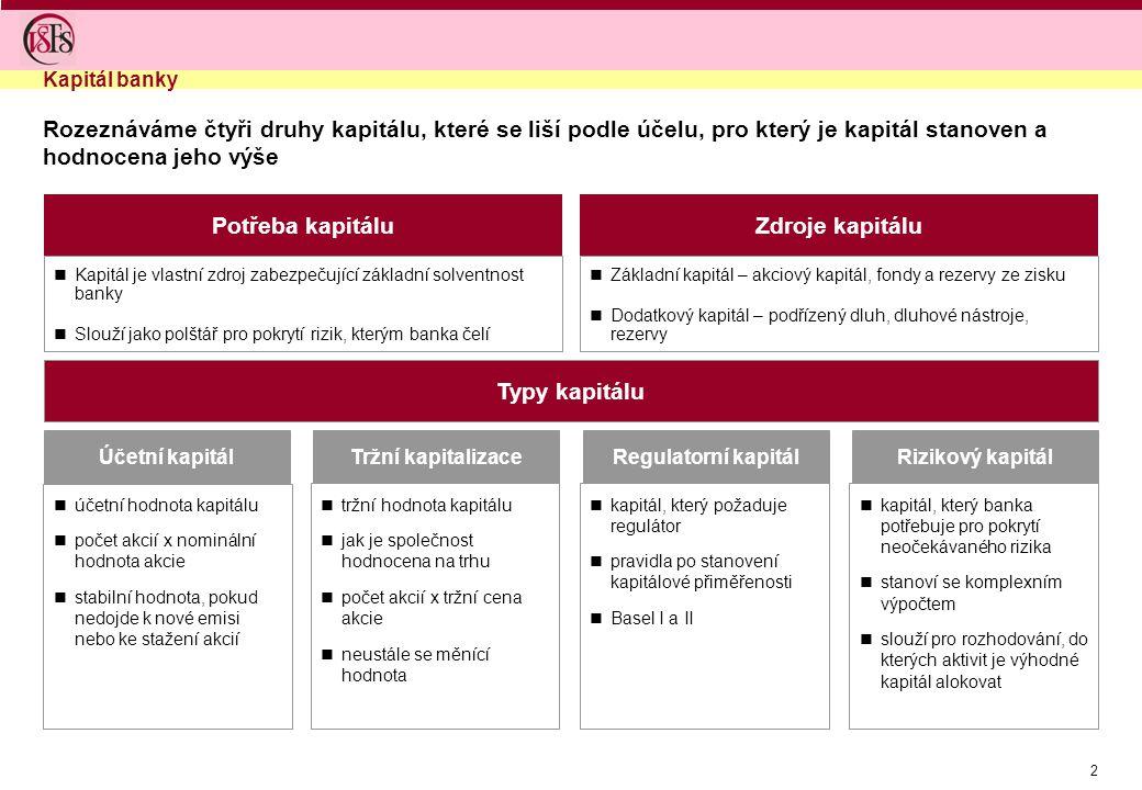 2 Účetní kapitálTržní kapitalizaceRegulatorní kapitálRizikový kapitál Typy kapitálu Kapitál banky tržní hodnota kapitálu jak je společnost hodnocena na trhu počet akcií x tržní cena akcie neustále se měnící hodnota kapitál, který požaduje regulátor pravidla po stanovení kapitálové přiměřenosti Basel I a II kapitál, který banka potřebuje pro pokrytí neočekávaného rizika stanoví se komplexním výpočtem slouží pro rozhodování, do kterých aktivit je výhodné kapitál alokovat účetní hodnota kapitálu počet akcií x nominální hodnota akcie stabilní hodnota, pokud nedojde k nové emisi nebo ke stažení akcií Rozeznáváme čtyři druhy kapitálu, které se liší podle účelu, pro který je kapitál stanoven a hodnocena jeho výše Základní kapitál – akciový kapitál, fondy a rezervy ze zisku Dodatkový kapitál – podřízený dluh, dluhové nástroje, rezervy Kapitál je vlastní zdroj zabezpečující základní solventnost banky Slouží jako polštář pro pokrytí rizik, kterým banka čelí Potřeba kapitáluZdroje kapitálu