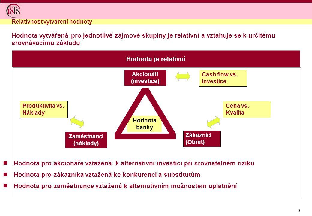 9 Hodnota je relativní Hodnota vytvářená pro jednotlivé zájmové skupiny je relativní a vztahuje se k určitému srovnávacímu základu Hodnota banky Zákazníci (Obrat) Zaměstnanci (náklady) Produktivita vs.
