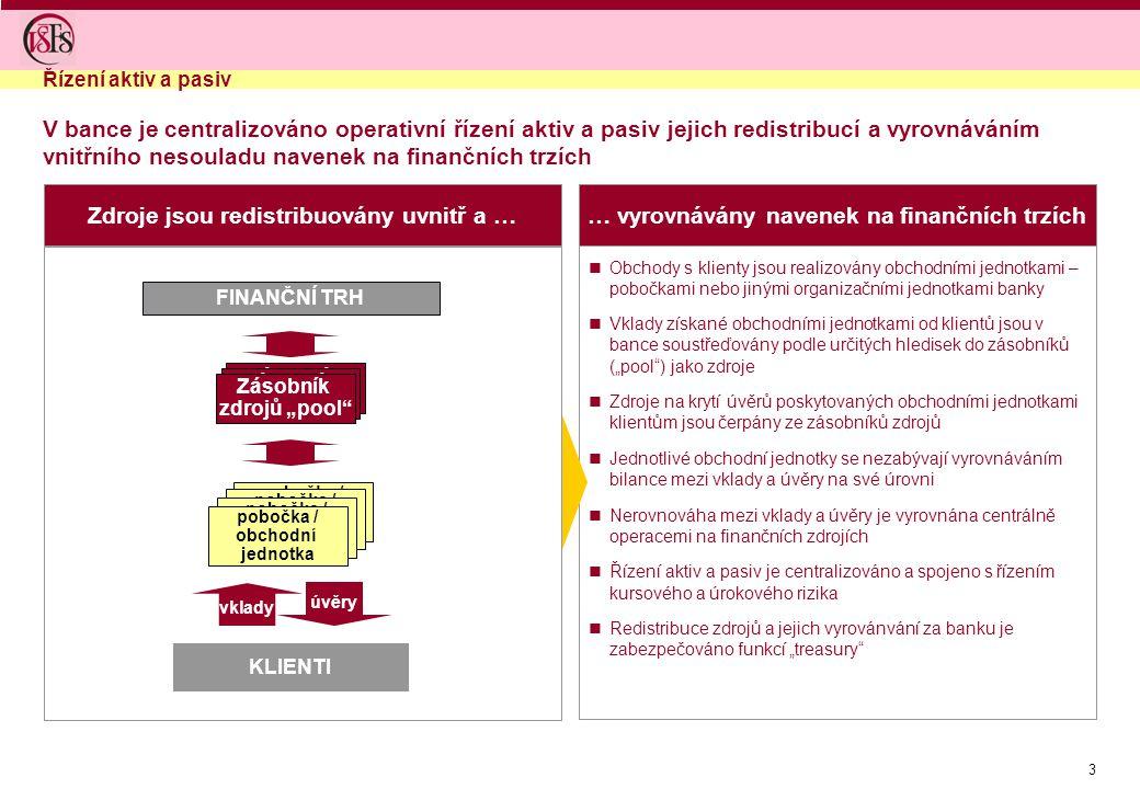 """3 Zdroje jsou redistribuovány uvnitř a …… vyrovnávány navenek na finančních trzích Obchody s klienty jsou realizovány obchodními jednotkami – pobočkami nebo jinými organizačními jednotkami banky Vklady získané obchodními jednotkami od klientů jsou v bance soustřeďovány podle určitých hledisek do zásobníků (""""pool ) jako zdroje Zdroje na krytí úvěrů poskytovaných obchodními jednotkami klientům jsou čerpány ze zásobníků zdrojů Jednotlivé obchodní jednotky se nezabývají vyrovnáváním bilance mezi vklady a úvěry na své úrovni Nerovnováha mezi vklady a úvěry je vyrovnána centrálně operacemi na finančních zdrojích Řízení aktiv a pasiv je centralizováno a spojeno s řízením kursového a úrokového rizika Redistribuce zdrojů a jejich vyrovánvání za banku je zabezpečováno funkcí """"treasury Řízení aktiv a pasiv V bance je centralizováno operativní řízení aktiv a pasiv jejich redistribucí a vyrovnáváním vnitřního nesouladu navenek na finančních trzích FINANČNÍ TRH KLIENTI vklady úvěry pobočka / organizační jednotka pobočka / organizační jednotka pobočka / organizační jednotka pobočka / obchodní jednotka Zásobník zdrojů Zásobník zdrojů Zásobník zdrojů """"pool"""