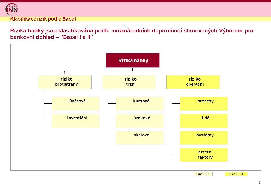 6 Rizika banky jsou klasifikována podle mezinárodních doporučení stanovených Výborem pro bankovní dohled – Basel I a II Klasifikace rizik podle Basel úvěrové investiční riziko protistrany kursové úrokové akciové riziko tržní procesy lidé systémy externí faktory riziko operační Rizika banky BASEL I BASEL II