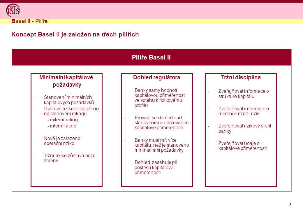 8 Koncept Basel II je založen na třech pilířích Pilíře Basel II Basel II - Pilíře Minimální kapitálové požadavky -Stanovení minimálních kapitálových požadavků -Úvěrové riziko je založeno na stanovení ratingu - externí rating - interní rating -Nově je zařazeno operační riziko -Tržní riziko zůstává beze změny Dohled regulátora -Banky samy hodnotí kapitálovou přiměřenost ve vztahu k rizikovému profilu -Provádí se dohled nad stanovením a udržováním kapitálové přiměřenosti -Banky musí mít více kapitálu, než je stanoveno minimálními požadavky -Dohled zasahuje při poklesu kapitálové přiměřenosti Tržní disciplína -Zveřejňovat informace o struktuře kapitálu -Zveřejňovat informace o měření a řízení rizik -Zveřejňovat rizikový profil banky -Zveřejňovat údaje o kapitálové přiměřenosti