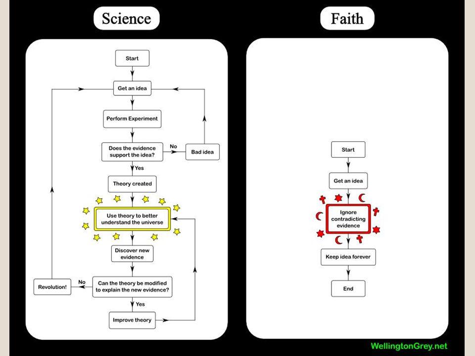 Věda o vědě Př:Estrogen způsobuje rakovinu prsu; isoflavony jsou podobné estrogenu; soya obsahuje isoflavony Kuhn: vztahový rámec, jiné problémy=jiná pojetí světa=jinak kladené otázky=jiná věda Popper: otevřenost vědy, problém objektivity se tím částečně řeší