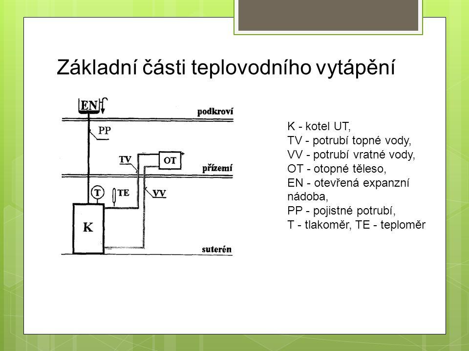 Základní části teplovodního vytápění K - kotel UT, TV - potrubí topné vody, VV - potrubí vratné vody, OT - otopné těleso, EN - otevřená expanzní nádob