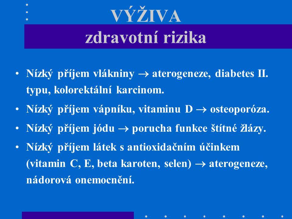 VÝŽIVA zdravotní rizika Nízký příjem vlákniny  aterogeneze, diabetes II. typu, kolorektální karcinom. Nízký příjem vápníku, vitaminu D  osteoporóza.