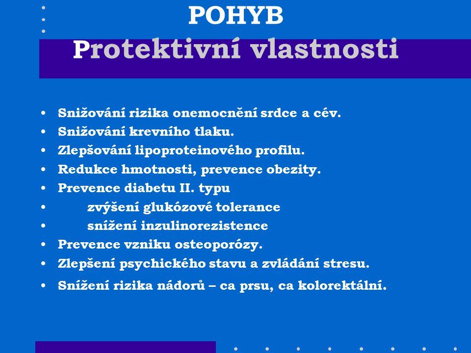 POHYB P rotektivní vlastnosti Snižování rizika onemocnění srdce a cév. Snižování krevního tlaku. Zlepšování lipoproteinového profilu. Redukce hmotnost