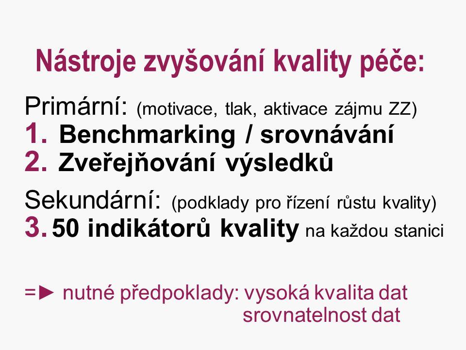 Nástroje zvyšování kvality péče: Primární: (motivace, tlak, aktivace zájmu ZZ) 1. Benchmarking / srovnávání 2. Zveřejňování výsledků Sekundární: (podk