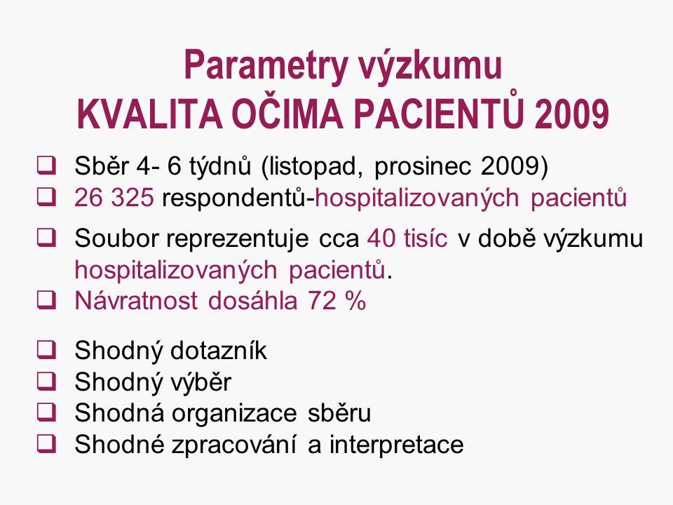Parametry výzkumu KVALITA OČIMA PACIENTŮ 2009  Sběr 4- 6 týdnů (listopad, prosinec 2009)  26 325 respondentů-hospitalizovaných pacientů  Soubor rep