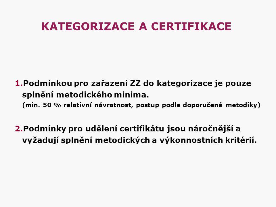 KATEGORIZACE A CERTIFIKACE 1.Podmínkou pro zařazení ZZ do kategorizace je pouze splnění metodického minima. (min. 50 % relativní návratnost, postup po