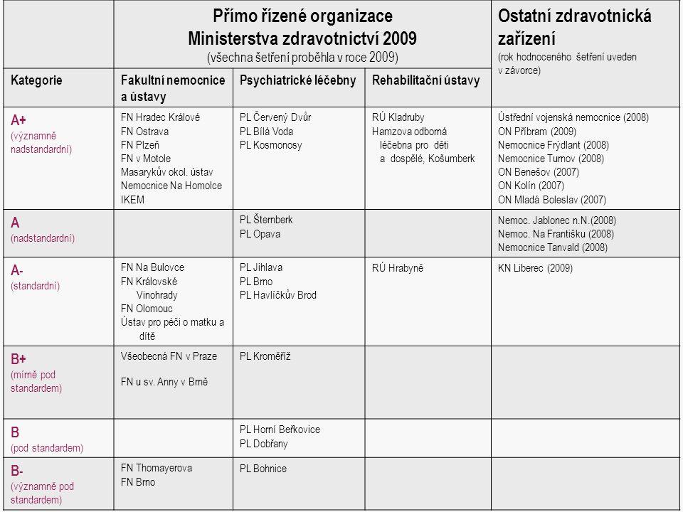 Přímo řízené organizace Ministerstva zdravotnictví 2009 (všechna šetření proběhla v roce 2009) Ostatní zdravotnická zařízení (rok hodnoceného šetření