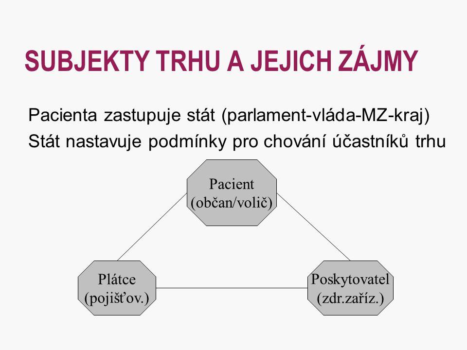 SUBJEKTY TRHU A JEJICH ZÁJMY Pacienta zastupuje stát (parlament-vláda-MZ-kraj) Stát nastavuje podmínky pro chování účastníků trhu Pacient (občan/volič