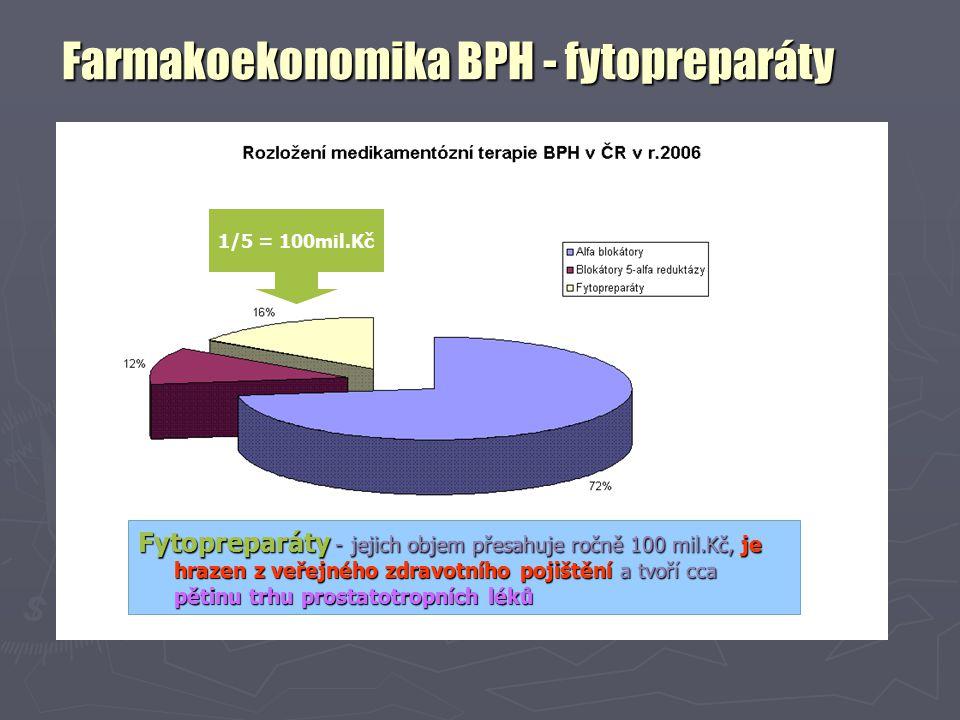Farmakoekonomika BPH - fytopreparáty Fytopreparáty - jejich objem přesahuje ročně 100 mil.Kč, je hrazen z veřejného zdravotního pojištění a tvoří cca pětinu trhu prostatotropních léků 1/5 = 100mil.Kč