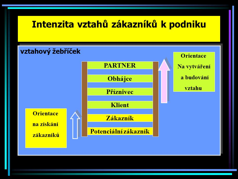 Intenzita vztahů zákazníků k podniku vztahový žebříček Orientace na získání zákazníků Orientace Na vytváření a budování vztahu PARTNER Obhájce Příznivec Klient Zákazník Potenciální zákazník