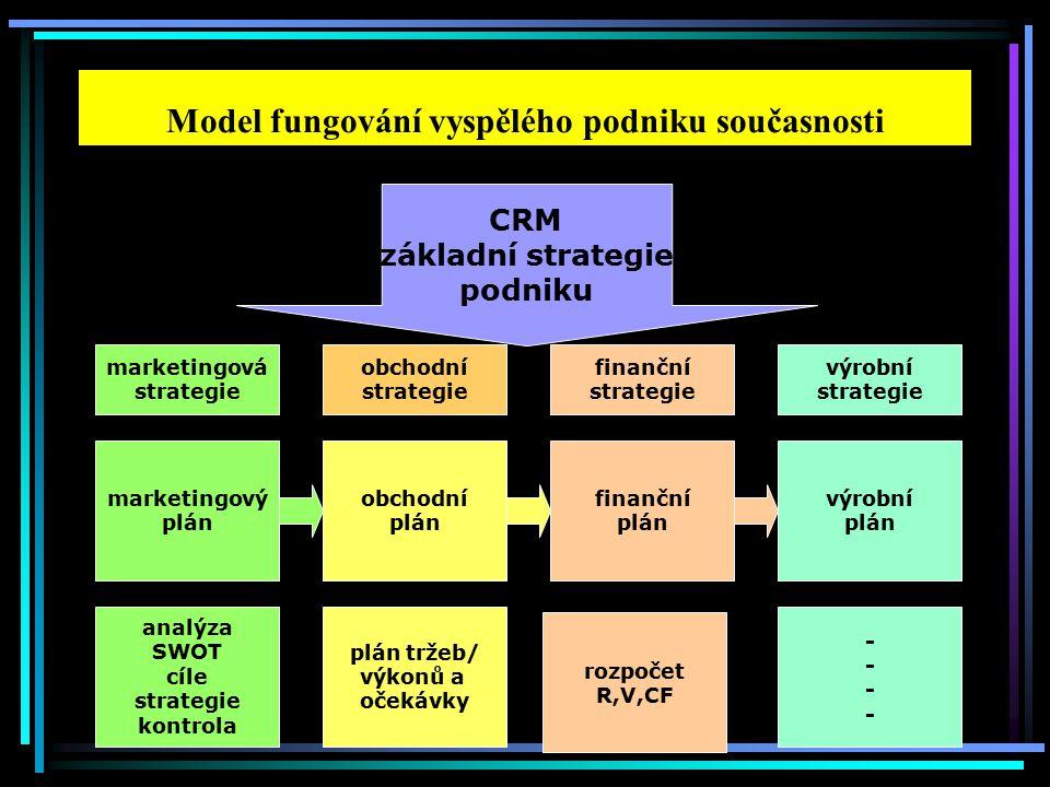 Model fungování vyspělého podniku současnosti rozpočet R,V,CF marketingový plán obchodní plán finanční plán výrobní plán analýza SWOT cíle strategie kontrola plán tržeb/ výkonů a očekávky -------- marketingová strategie výrobní strategie finanční strategie obchodní strategie CRM základní strategie podniku