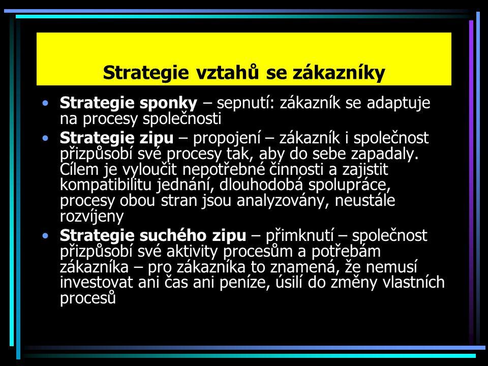 Strategie vztahů se zákazníky Strategie sponky – sepnutí: zákazník se adaptuje na procesy společnosti Strategie zipu – propojení – zákazník i společnost přizpůsobí své procesy tak, aby do sebe zapadaly.