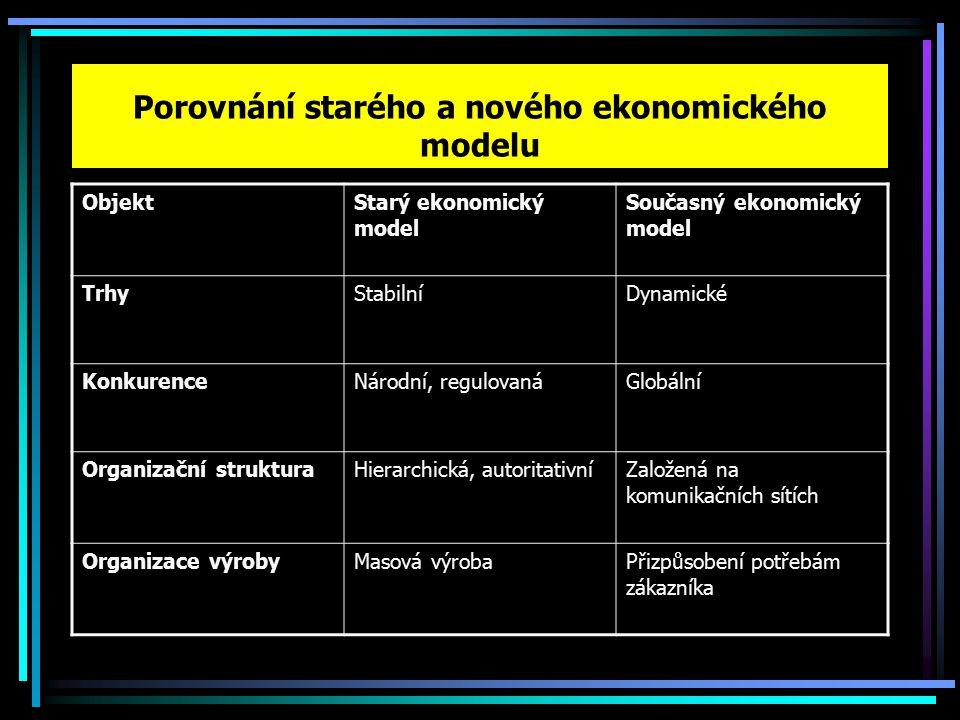 Porovnání starého a nového ekonomického modelu ObjektStarý ekonomický model Současný ekonomický model TrhyStabilníDynamické KonkurenceNárodní, regulovanáGlobální Organizační strukturaHierarchická, autoritativníZaložená na komunikačních sítích Organizace výrobyMasová výrobaPřizpůsobení potřebám zákazníka