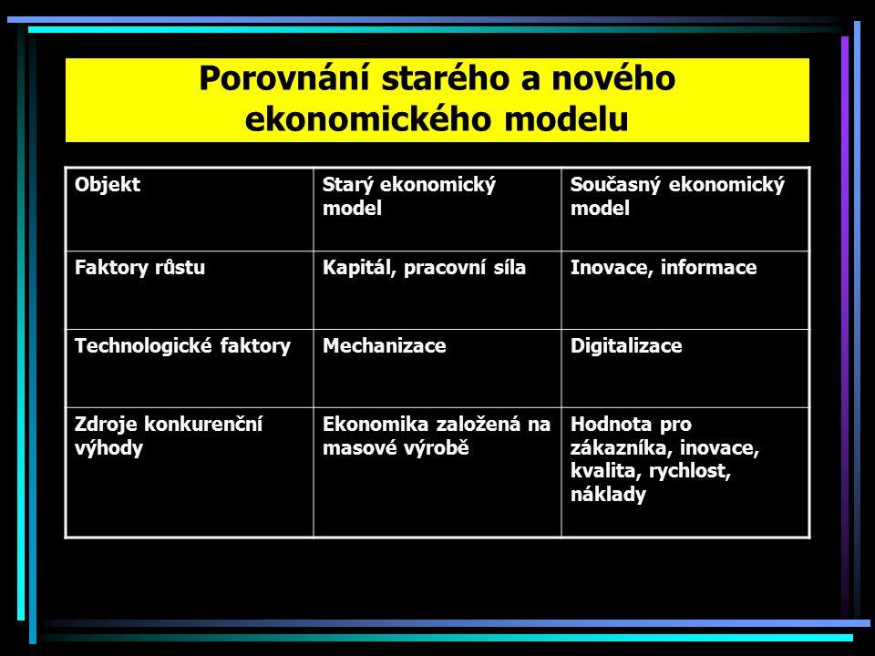 Porovnání starého a nového ekonomického modelu ObjektStarý ekonomický model Současný ekonomický model Faktory růstuKapitál, pracovní sílaInovace, informace Technologické faktoryMechanizaceDigitalizace Zdroje konkurenční výhody Ekonomika založená na masové výrobě Hodnota pro zákazníka, inovace, kvalita, rychlost, náklady