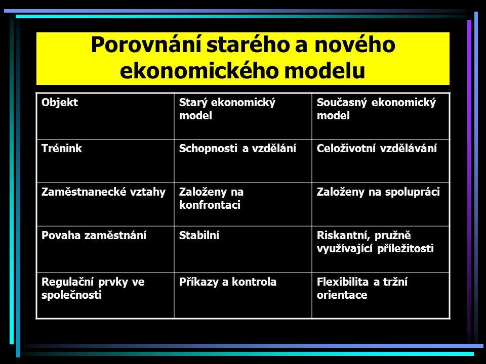 ObjektStarý ekonomický model Současný ekonomický model TréninkSchopnosti a vzděláníCeloživotní vzdělávání Zaměstnanecké vztahyZaloženy na konfrontaci Založeny na spolupráci Povaha zaměstnáníStabilníRiskantní, pružně využívající příležitosti Regulační prvky ve společnosti Příkazy a kontrolaFlexibilita a tržní orientace