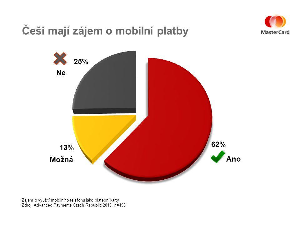 Češi mají zájem o mobilní platby Zájem o využití mobilního telefonu jako platební karty Zdroj: Advanced Payments Czech Republic 2013; n=498 Ano Možná Ne