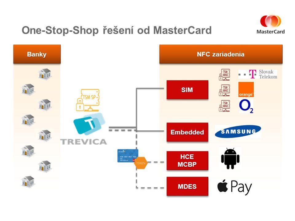 NFC zariadenia One-Stop-Shop řešení od MasterCard SIMSIM HCE MCBP MDESMDES EmbeddedEmbedded BankyBanky