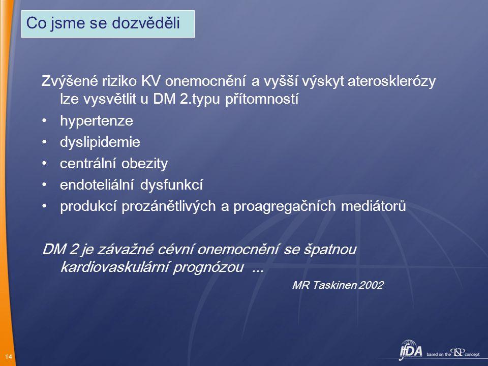 14 Zvýšené riziko KV onemocnění a vyšší výskyt aterosklerózy lze vysvětlit u DM 2.typu přítomností hypertenze dyslipidemie centrální obezity endoteliá