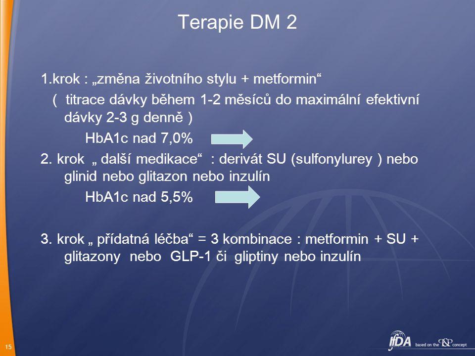 """15 Terapie DM 2 1.krok : """"změna životního stylu + metformin"""" ( titrace dávky během 1-2 měsíců do maximální efektivní dávky 2-3 g denně ) HbA1c nad 7,0"""