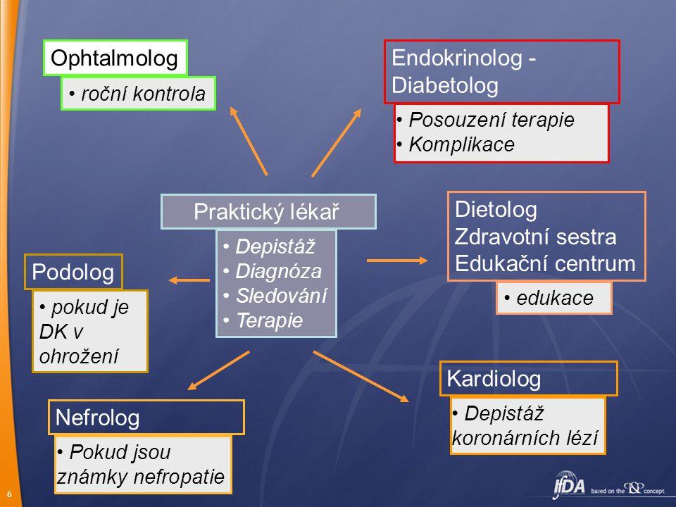 6 Praktický lékař Depistáž Diagnóza Sledování Terapie Endokrinolog - Diabetolog Posouzení terapie Komplikace Ophtalmolog roční kontrola Kardiolog Depi