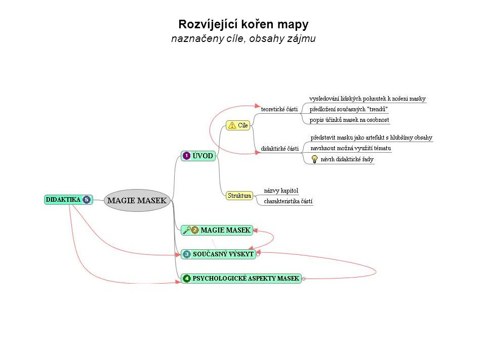 Rozvíjející kořen mapy naznačeny cíle, obsahy zájmu