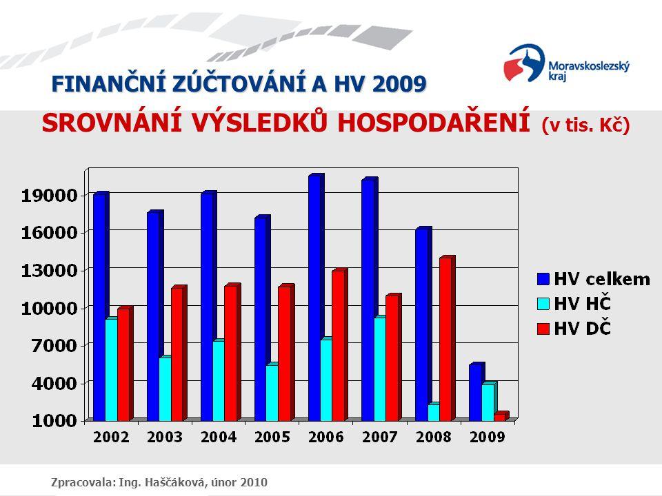 FINANČNÍ ZÚČTOVÁNÍ A HV 2009 Zpracovala: Ing. Haščáková, únor 2010 SROVNÁNÍ VÝSLEDKŮ HOSPODAŘENÍ (v tis. Kč)