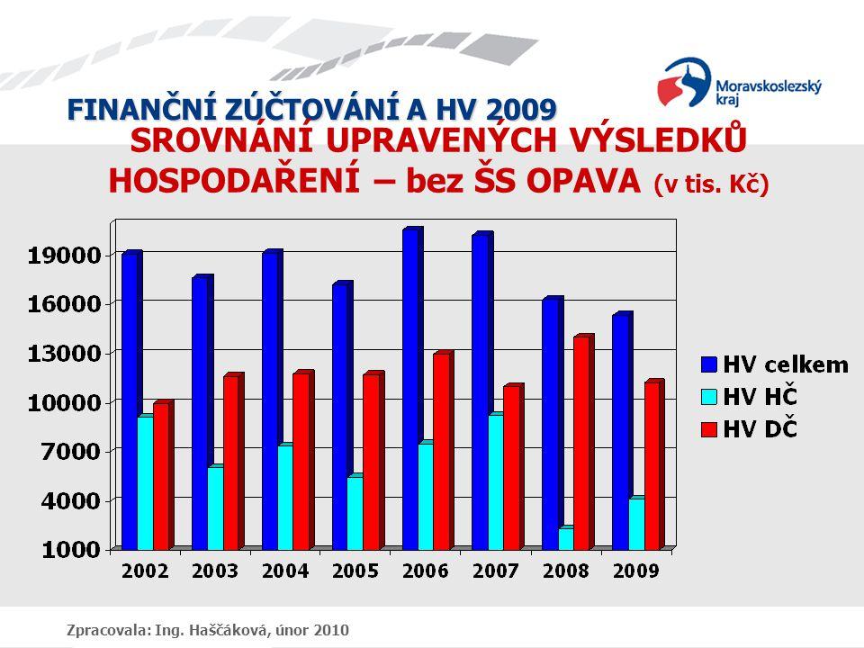 FINANČNÍ ZÚČTOVÁNÍ A HV 2009 Zpracovala: Ing. Haščáková, únor 2010 SROVNÁNÍ UPRAVENÝCH VÝSLEDKŮ HOSPODAŘENÍ – bez ŠS OPAVA (v tis. Kč)