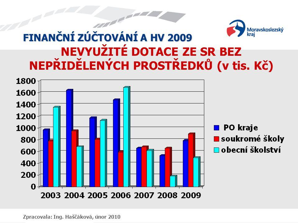 FINANČNÍ ZÚČTOVÁNÍ A HV 2009 Zpracovala: Ing. Haščáková, únor 2010 NEVYUŽITÉ DOTACE ZE SR BEZ NEPŘIDĚLENÝCH PROSTŘEDKŮ (v tis. Kč)