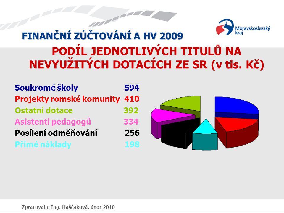 FINANČNÍ ZÚČTOVÁNÍ A HV 2009 Zpracovala: Ing. Haščáková, únor 2010 PODÍL JEDNOTLIVÝCH TITULŮ NA NEVYUŽITÝCH DOTACÍCH ZE SR (v tis. Kč) Soukromé školy