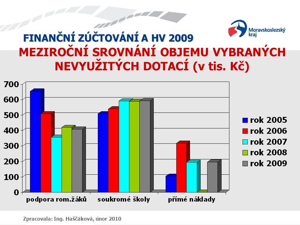 FINANČNÍ ZÚČTOVÁNÍ A HV 2009 Zpracovala: Ing. Haščáková, únor 2010 MEZIROČNÍ SROVNÁNÍ OBJEMU VYBRANÝCH NEVYUŽITÝCH DOTACÍ (v tis. Kč)